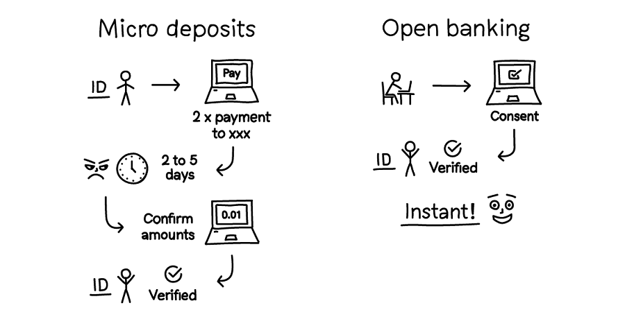 Nocashevents Open banking is the perfect alternative to micro-deposits, Nordigen says